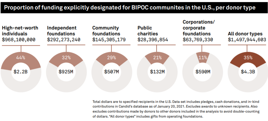 Proportion of funding explicitly for BIPOC communities
