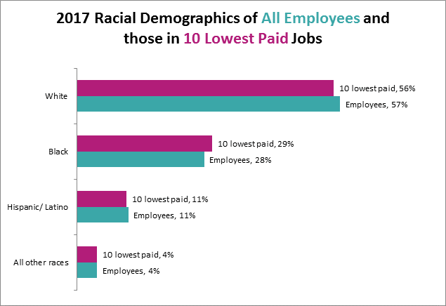 2017 Racial Demographics of All Employees and those in 10 Lowest Paid Jobs