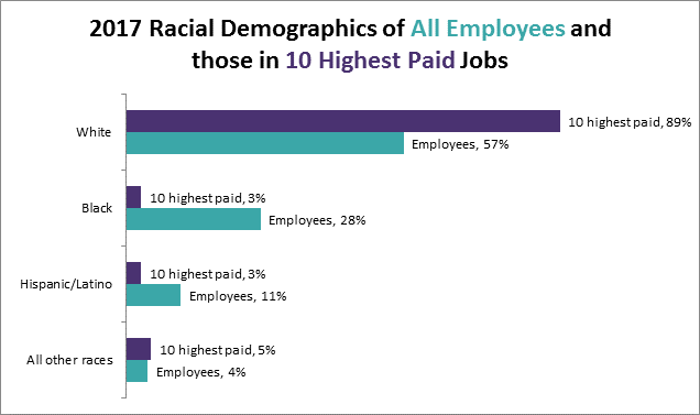 Chart: 2017 Racial Demographics of All Employees and the 10 Highest Paid Jobs
